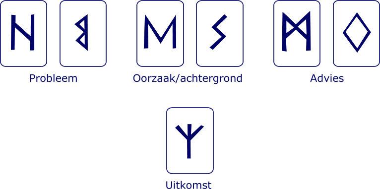7-runen-legpatroon uitgewerkt voorbeeld