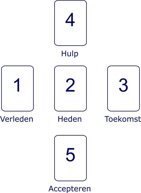 vijf-runen-legpatroon